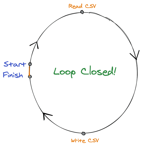 Step 1 - Close the loop