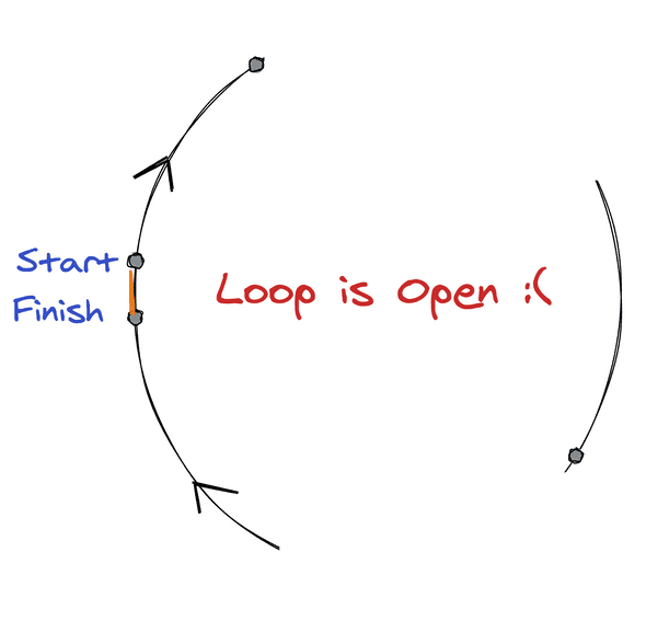 Loop is Open